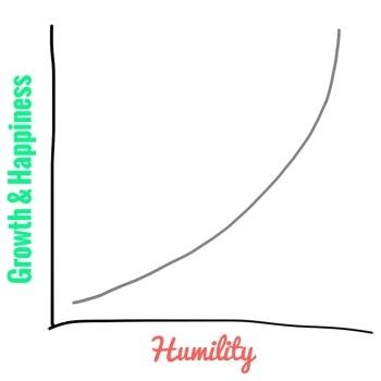 Growth & Humility Chart
