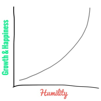 Growth & Humility Chart